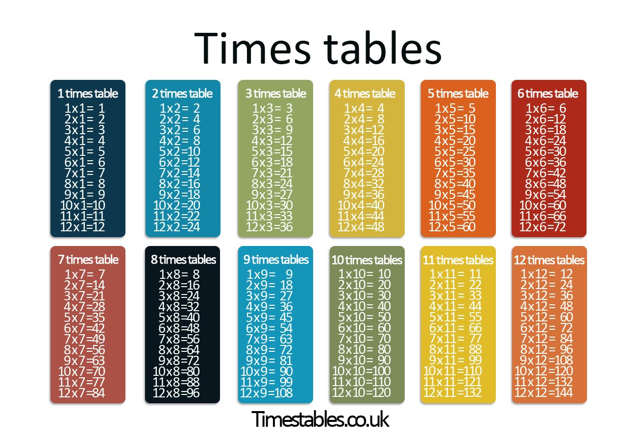times-tables-1-to-10